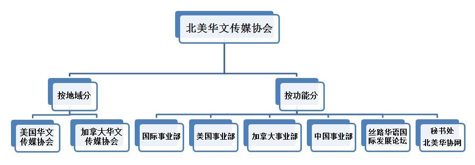 北美华文传媒协会组织结构